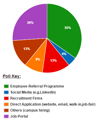 JobMantras Effective channels for job search
